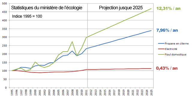 augmentation-energies-france-1995-20252